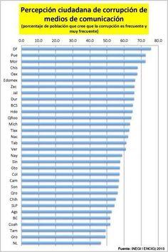 Qué porcentaje de la ciudadanía cree que la corrupción de medios de comunicación es frecuente o, de plano, muy frecuente.