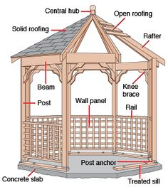 How to Build a Kit Gazebo Floor | HomeTips