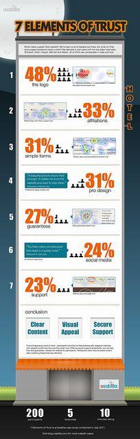 7 éléments pour accroître la confiance du visiteur sur le site web d'un hotel