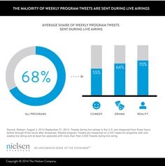 Average share of weekly program tweets sent during live airing [Nielsen]