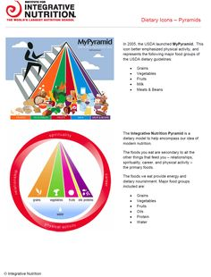 Integrative Institute of Nutrition Food Pyramid
