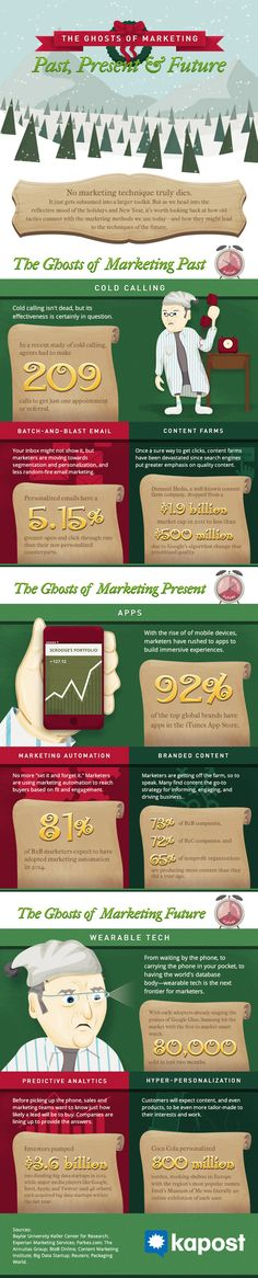 The Ghosts of #Marketing Past, Present & Future - #Infographic #digitalmarketing