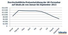 Durchschnittliche Preisentwicklung der 4K-Fernseher auf idealo.de von Jan. bis Sept- 2013