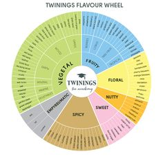 Twinings-tea-flavor-wheel - Use this to judge or even to describe your teas to your friends.