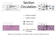 Section Diagram - Circulation