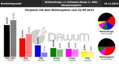 Vergleich Umfrage / Wahlergebnis: Bundestagswahl (#btw) - Infratest dimap - 16.12.2016