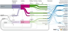 WellMet sankey diagram for global flow of Aluminium