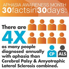 We hear about Cerebral Palsy and ALS fairly often due to charities, awareness events, etc. However, 4 times as many people are diagnosed with Aphasia then Cerebral Palsy and ALS COMBINED! This is the perfect example of why we should all spread some aphasia knowledge in June and all year long. Learn more about the prevalence of aphasia in this download: www.aphasia.com/file_downloads/46%20%09