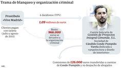 El hijo de Conde-Pumpido ha blanqueado 1,1 millones a una mafia de prostitución