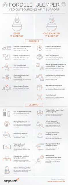 Checklist Infographic for IT Support - including template and PSD files by Appollo