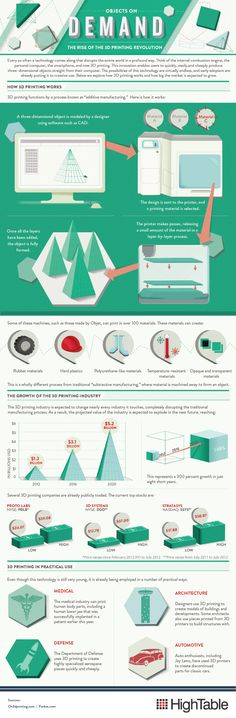 The cost of 3D printing technology is finally within the grasp of consumers, and many believe it's poised to revolutionize commerce. 3D Printing Infographic