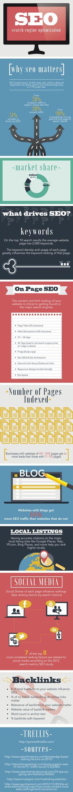 Infographie: Pourquoi référencer son site internet sur Google ?