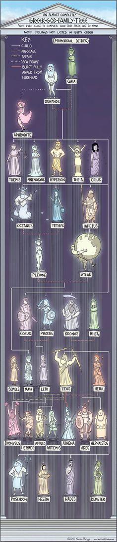 Mythology + Religion: An Almost Complete Greek God Family Tree | #Mythology #GreekMythology