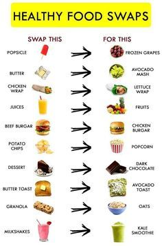 HEALTHY FOOD SWAPS: In this generation of junk and unhealthy food, it is not easy to give up the cravings and choose healthy food which is not as tasty. We are what we eat, and . Healthy Food Swaps, Healthy Eating Habits, Heart Healthy Recipes, Healthy Meal Prep, Healthy Tips, Healthy Choices, How To Eat Healthy, Grocery List Healthy, Healthy Protein