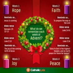 What each week of Advent represents - Christmas