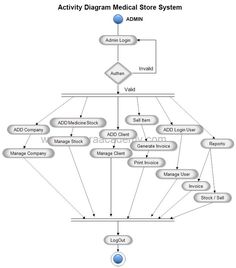 Pin by Meera Academyy on Project UML Diagram | Data flow ...