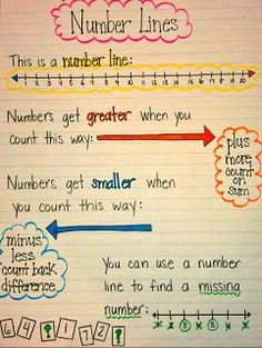 Number line and number sense anchor chart