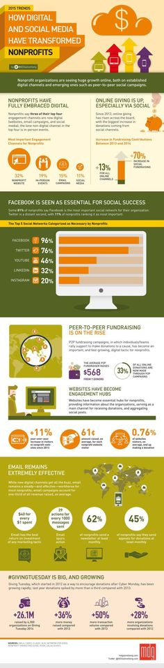 fundraising infographic : How Digital and Social Media Tools Have Transformed Nonprofits [Infographic] JCSM #shedinfographic