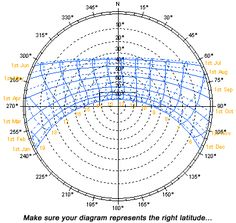 Reading Sun Path Diagrams | Sustainability Workshop
