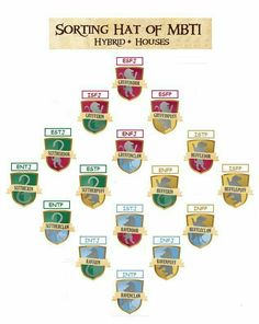 The types as Harry Potter houses