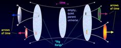 In the multiverse theory,according to Carroll, the arrow of time flows forward or backward in each spawned universe, resulting in a net zero flow of time.