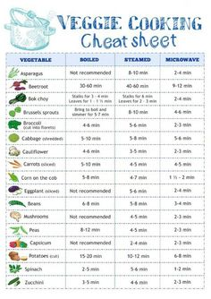 Creative Food Hacks That Will Change The Way You Cook Do you have trouble cooking your veggies? Use this cooking cheat sheet to get the perfect veggies!Do you have trouble cooking your veggies? Use this cooking cheat sheet to get the perfect veggies! Do It Yourself Food, Cooking Photos, Cooking Recipes, Healthy Recipes, Cooking Food, Cooking Hacks, Cooking Turkey, Healthy Cooking, Easy Cooking
