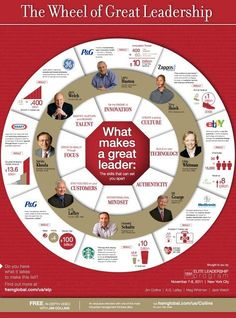 The Wheel of Great Leadership | Business Is Very Personal