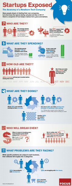 The Anatomy of a Tech Start-up [INFOGRAPHIC]