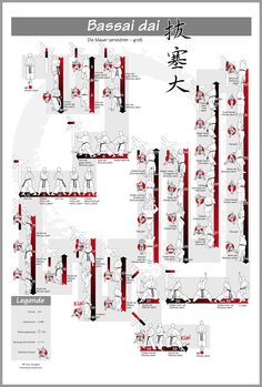 Poster Shotokan-Kata: Bassai dai – #shotokan #kata #bassaidai
