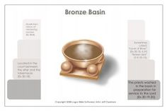 """Bronze Basin/The Laver Of Washing - Exodus 25-40. The second piece of furniture was a washing basin for the priests called the laver (lavatory – place of washing). It came after the altar of sacrifice and before the entrance to the sanctuary. It was made of polished copper. Its purpose was """"to wash""""."""