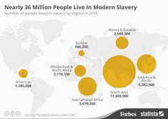 Nearly 36 Million People Live In Modern Slavery