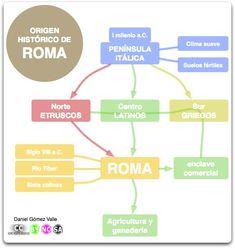 16 Ideas De Roma Roma Mapa Conceptual Historia De Roma