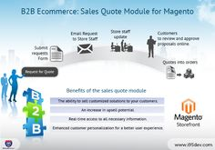 B2B Ecommerce- Sales Quote Module for Magento