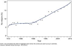 Since 1990, an uptick in people identifying themselves as following no particular religion has progressed  steadily with 18 percent identifying  as such in 2010 and 20 percent in 2012.