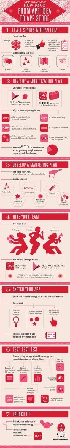 [Infographie] Les 7 étapes clés pour lancer son application