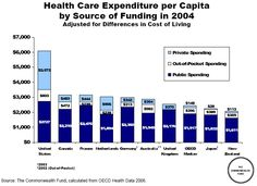 We spend nearly twice as much per capita as the next nearest country while failing to provide universal coverage.