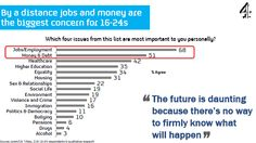 By a distance jobs and money are the biggest concern for 16-24s