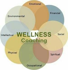 holistic in your goal setting process. Consider each area of your life and how they impact one another.Be holistic in your goal setting process. Consider each area of your life and how they impact one another. Health And Wellness Coach, Holistic Wellness, Holistic Nutrition, Holistic Healing, Personal Wellness, Trauma, Life Coaching Tools, Nlp Coaching, Kids Health