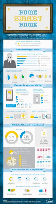 What Americans Want From a 'Smart' Home (Infographic)