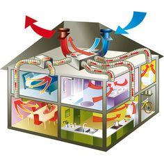 La VMC Thermodynamique : pour qui, pour quelle maison et à quel prix ? | Habitatpresto.com Sauna Design, Roof Design, House Design, Heat Recovery Ventilation, Ventilation System, Hvac Ductwork, Modern Tiny House, Solar House, Passive House