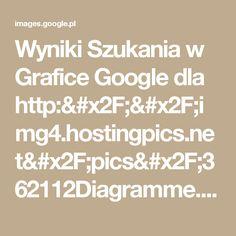 Wyniki Szukania w Grafice Google dla http://img4.hostingpics.net/pics/362112Diagramme.jpg