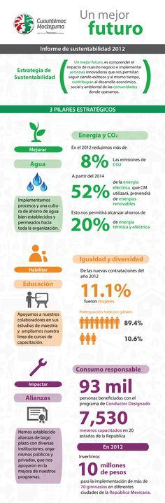 Conoce 10 datos relevantes de sustentabilidad de Cuauhtémoc Moctezuma. Visita su informe en: http://www.unmejorfuturo.mx/informedesustentabilidad2012/