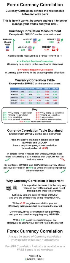 Forex Currency Correlation defines the relationship between Forex pairs, be aware and use it to better manage your trades and your risk...