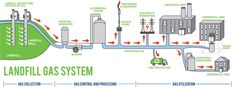 energy from landfills - Buscar con Google