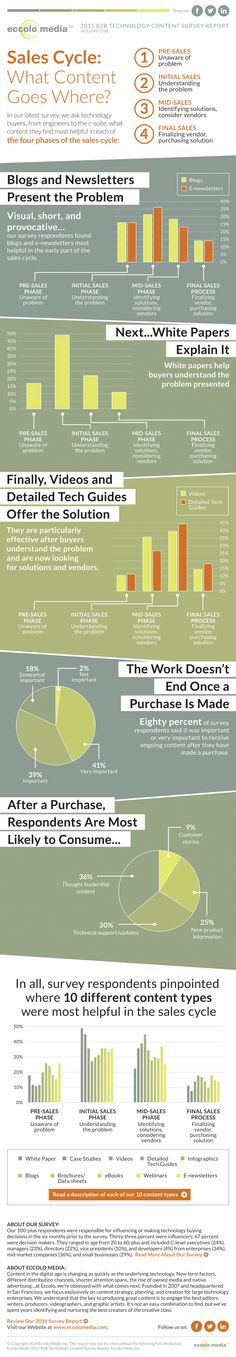 This eccolo media infographic, produced based on their 2015 technology content survey, shows how important it is that buyers receive content even AFTER the sale. The data that said 25% of respondents want new product information, after the sale. In essence, they want to know what else you can help them with. It's so important to keep communicating with customers/clients, proven once again.