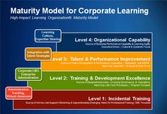 Maturity Model for Corporate Learning - Forbes article describing the four levels of the High Impact Learning Organization Maturity Model.