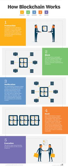 How blockchain works infographic for TechTarget by Linda koury