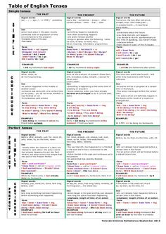 table of-english-tenses