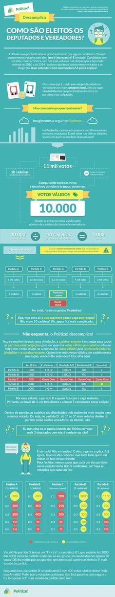 Infografico_Politize_coeficiente-eleitoral