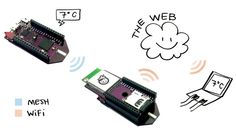 A wireless Arduino-compatible microcontroller with WiFi, mesh networking, and rechargeable battery. A real-time, streaming REST API. Web-connected right out of the box.